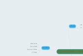 Mind map: ส่วนประกอบส้าหรับท้าแกงเลียงกุ้ง
