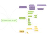 Mind map: het Ideale Lyceum van Thijs