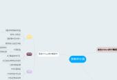 Mind map: 旅客的分類
