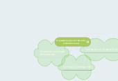 Mind map: Класифікація системного забезпечення