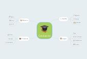 Mind map: Graduacíon