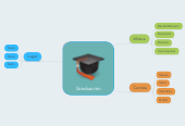 Mind map: Graduación