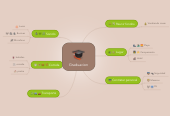 Mind map: Graduacion
