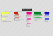 Mind map: Blog De La Informatica