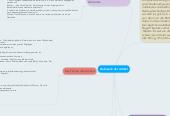 Mind map: Gebrauch der Artikel