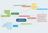Mind map: Connections in Technology Standards