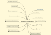 Mind map: Candidaturas Independientes