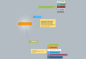 Mind map: BASES DEL EDUCADOR
