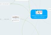 Mind map: Logistica de los negocios y la cadena de suministro