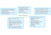 Mind map: Video conferencia.