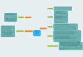 Mind map: diversoscondicionantesdel fracasoescolar en laeducacionsecundaria