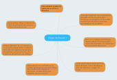 Mind map: Objeto de Estudio 1