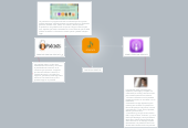 Mind map: PODCATS