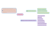 Mind map: Intervención