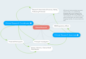 Mind map: Clinical Research