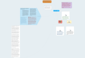 Mind map: Marc Prensky