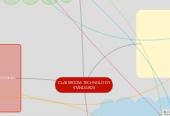 Mind map: CLASSROOM TECHNOLOGY STANDARDS