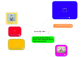 Mind map: Generación .NET