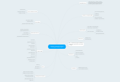Mind map: Chapter 12 Mutual Funds and Exchange-Traded Funds