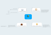 Mind map: Diseño e-portafolio educativo
