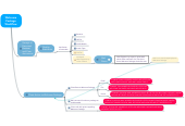 Mind map: Welcome Package Workflow