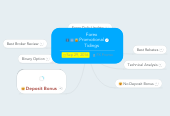 Mind map: Forex Promotional Tidings