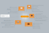Mind map: Actores en E-learning