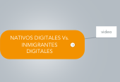 Mind map: NATIVOS DIGITALES Vs.