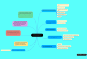 Mind map: Alteraciones gingivales no relacionadas con placa