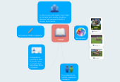 Mind map: RUGBY