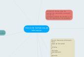 Mind map: Historia de los Sistemas de Informacion