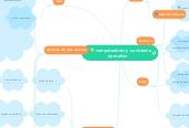 Mind map: computadoras y su sistema operativo