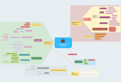Mind map: Copy of Clinical ResearchAssociateInteractions