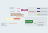 Mind map: DOCUMENTOS