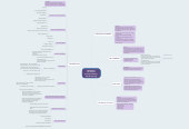 Mind map: CHAPTER 4: Job Analysis, Strategic Planning, and HR Planning