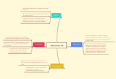 Mind map: Influencia de