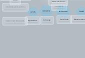 Mind map: EL SONIDO Y SUS CUALIDADES