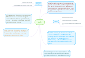 Mind map: MaÍz