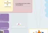 Mind map: Proceso de colaboración