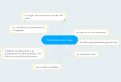 Mind map: Produccion de maiz