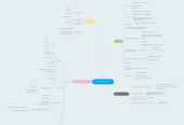 Mind map: Esmés ideale school