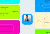 Mind map: Nizal Mohd Yusof