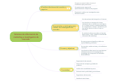 Mind map: Sistemas de información de marketing e investigación de mercado.