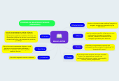 Mind map: BELLAS ARTES