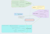 Mind map: A stranger's mind map (for psychology class)
