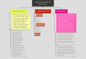Mind map: el pan y su proceso deelaboracion