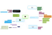 Mind map: Invisible Learning