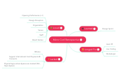 Mind map: Mirror Conf Retrospective
