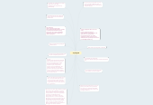 Mind map: Speelgoed