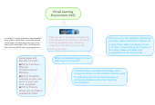 Mind map: Virtual Learning Environment (VLE)